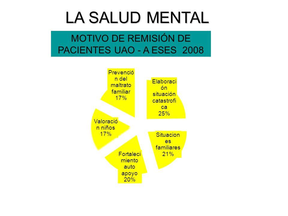 MOTIVO DE REMISIÓN DE PACIENTES UAO - A ESES 2008