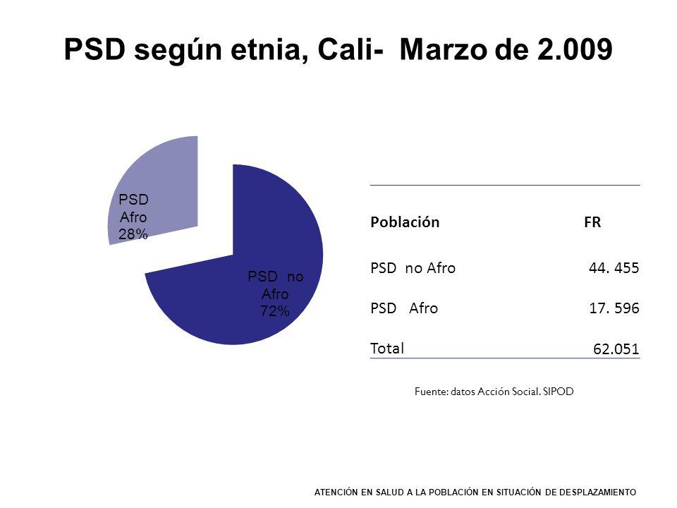PSD según etnia, Cali- Marzo de 2.009