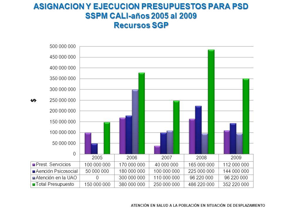 ASIGNACION Y EJECUCION PRESUPUESTOS PARA PSD SSPM CALI-años 2005 al 2009 Recursos SGP