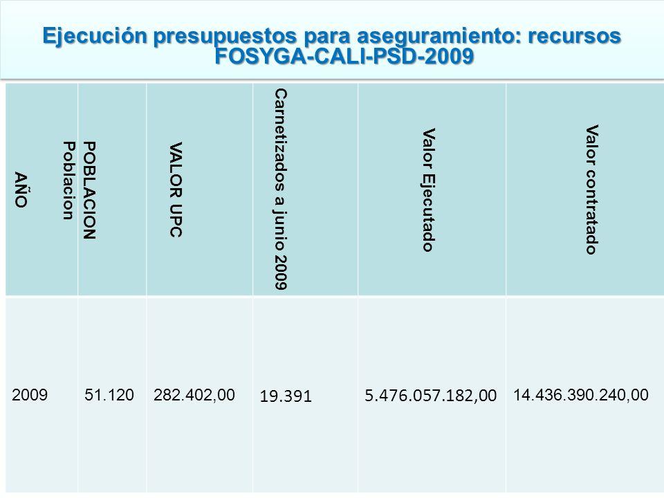 Ejecución presupuestos para aseguramiento: recursos FOSYGA-CALI-PSD-2009