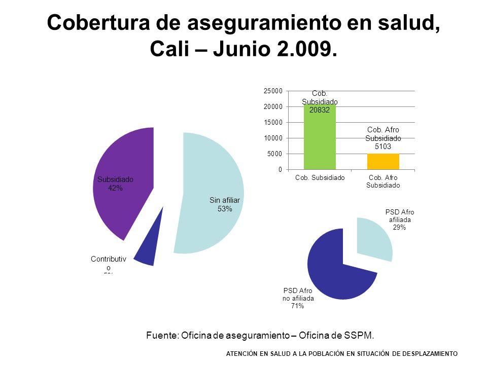 Cobertura de aseguramiento en salud, Cali – Junio 2.009.