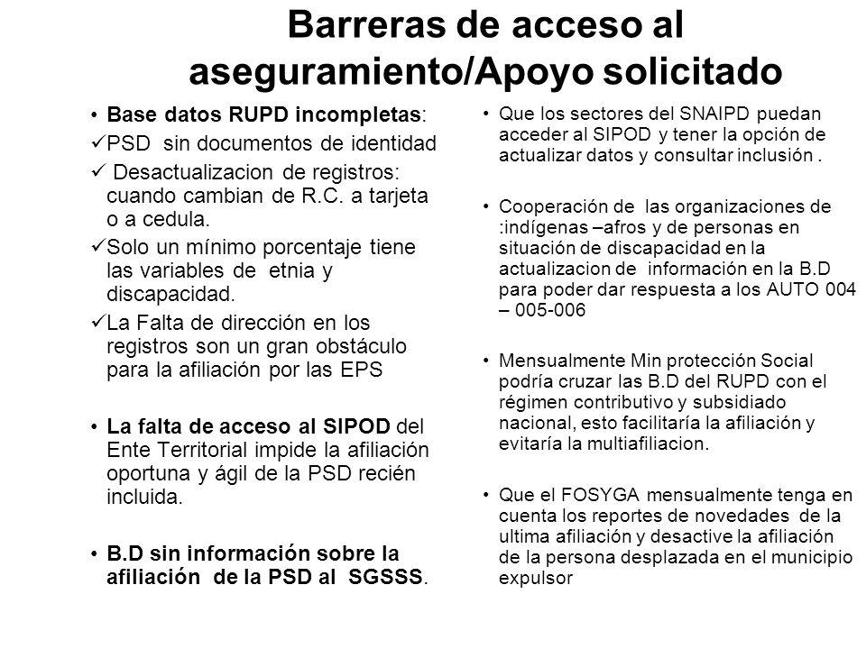 Barreras de acceso al aseguramiento/Apoyo solicitado