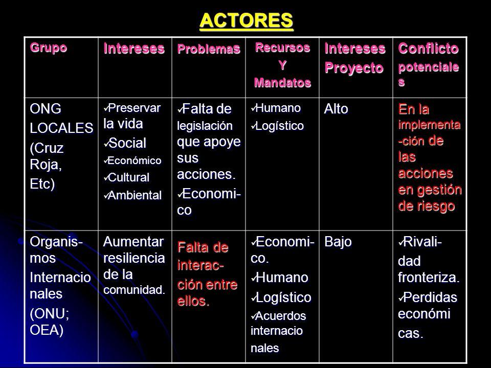 ACTORES Intereses Proyecto Conflicto ONG LOCALES (Cruz Roja, Etc)