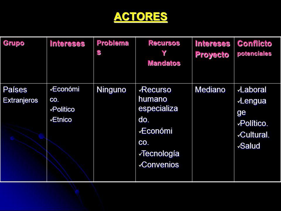 ACTORES Intereses Proyecto Conflicto Países Ninguno