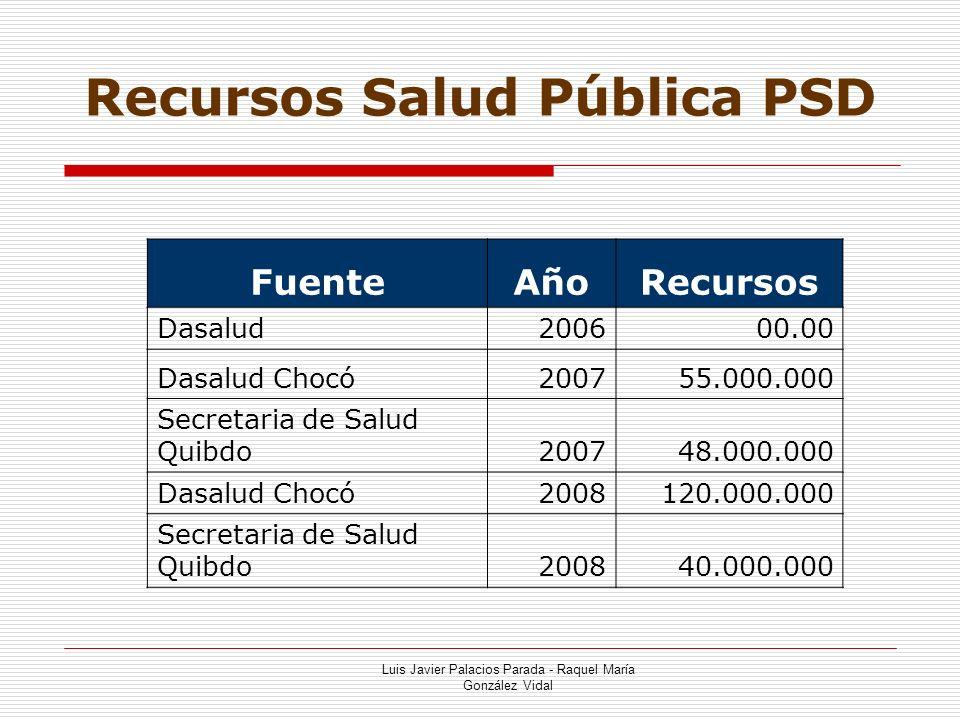 Recursos Salud Pública PSD
