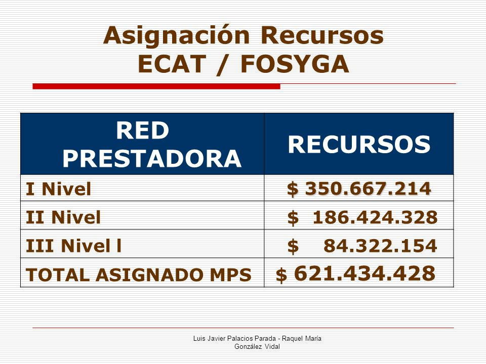 Asignación Recursos ECAT / FOSYGA