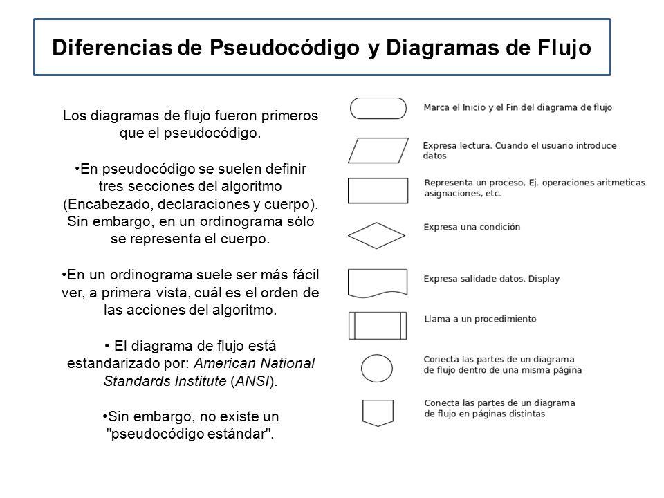 Pseudocodigo y diagrama de flujo diferencias newbranch diferencias de pseudocdigo y diagramas de flujo ccuart Image collections