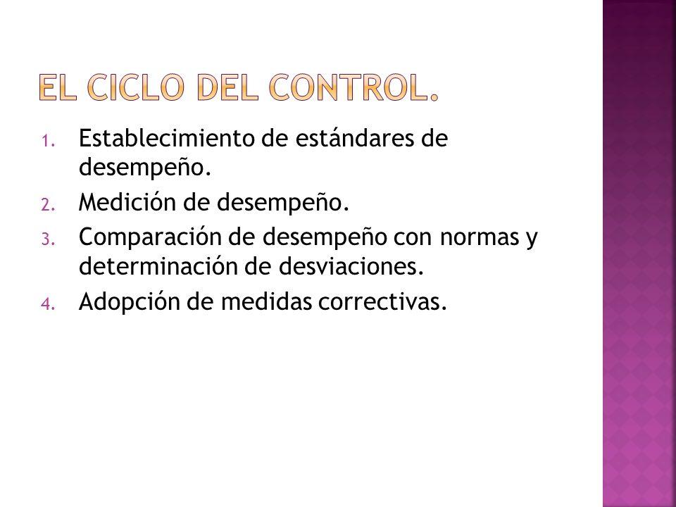 El ciclo del control. Establecimiento de estándares de desempeño.