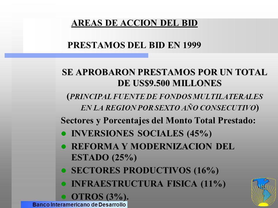 AREAS DE ACCION DEL BID PRESTAMOS DEL BID EN 1999