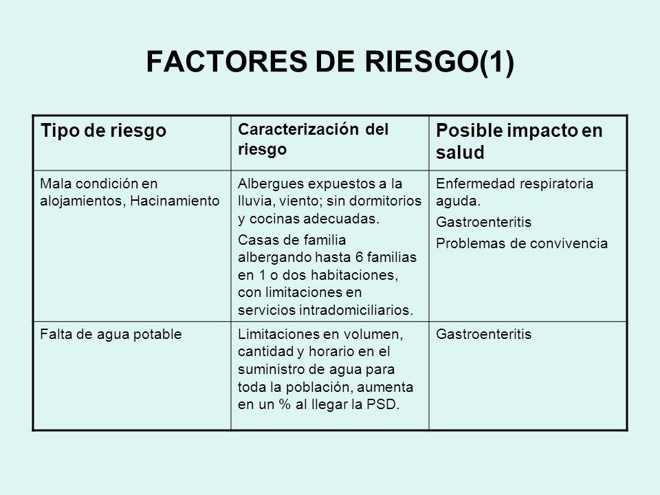 FACTORES DE RIESGO(1) Tipo de riesgo Posible impacto en salud