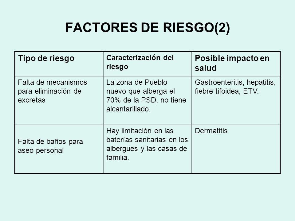 FACTORES DE RIESGO(2) Tipo de riesgo Posible impacto en salud