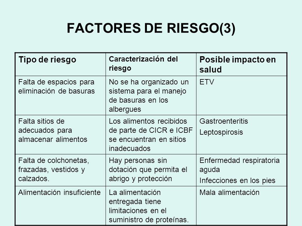 FACTORES DE RIESGO(3) Tipo de riesgo Posible impacto en salud