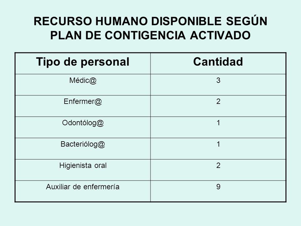 RECURSO HUMANO DISPONIBLE SEGÚN PLAN DE CONTIGENCIA ACTIVADO
