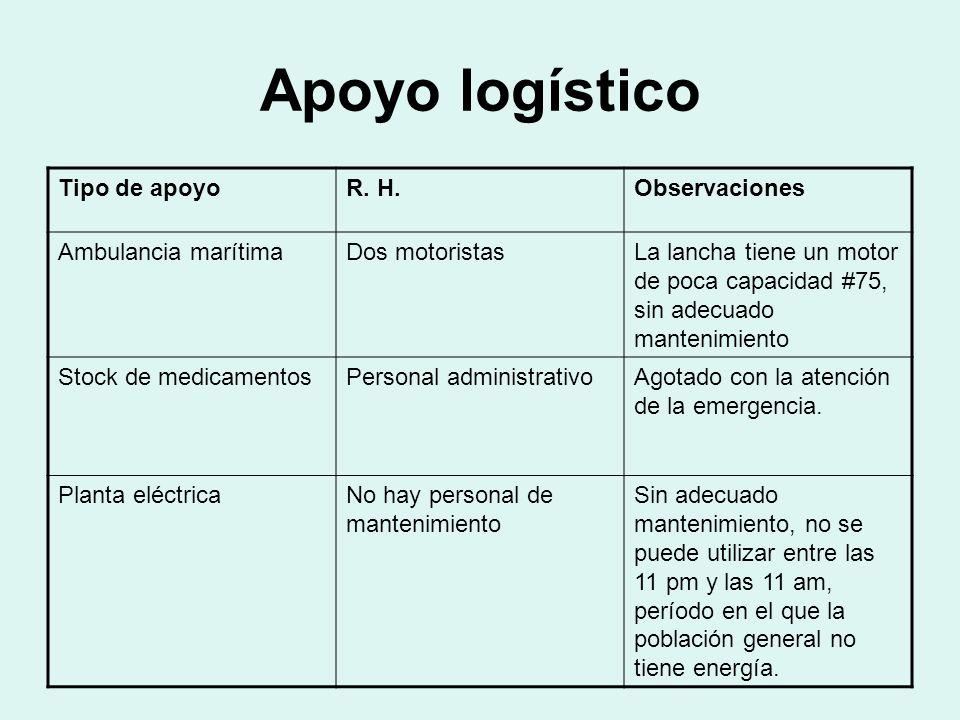 Apoyo logístico Tipo de apoyo R. H. Observaciones Ambulancia marítima