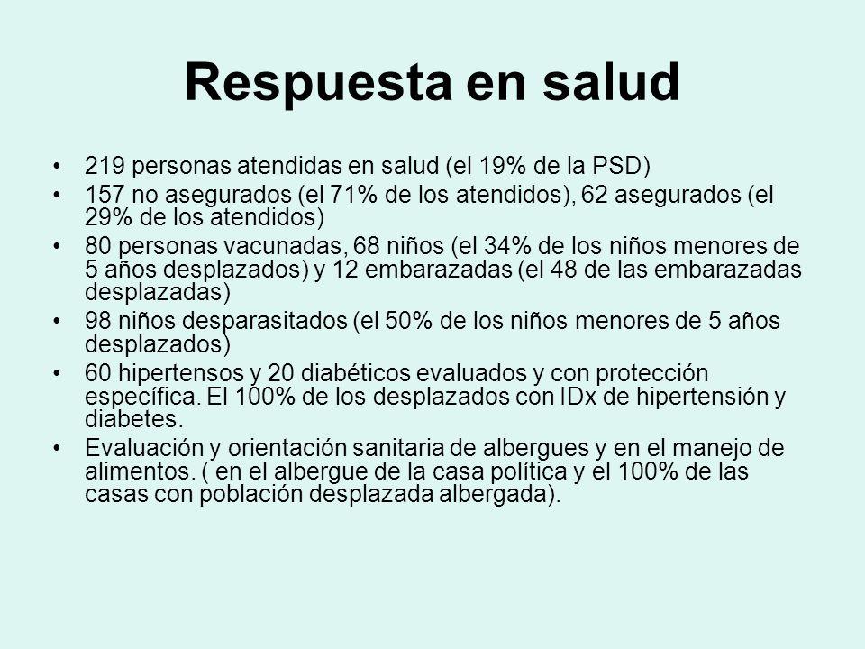 Respuesta en salud 219 personas atendidas en salud (el 19% de la PSD)