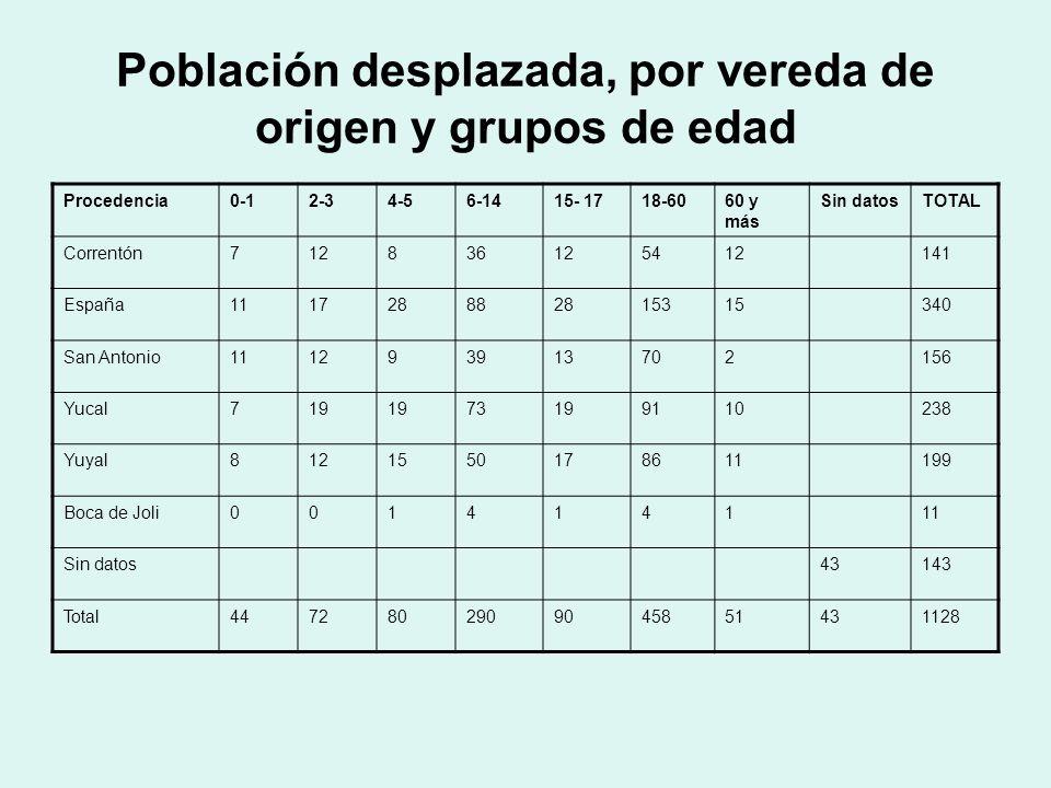 Población desplazada, por vereda de origen y grupos de edad