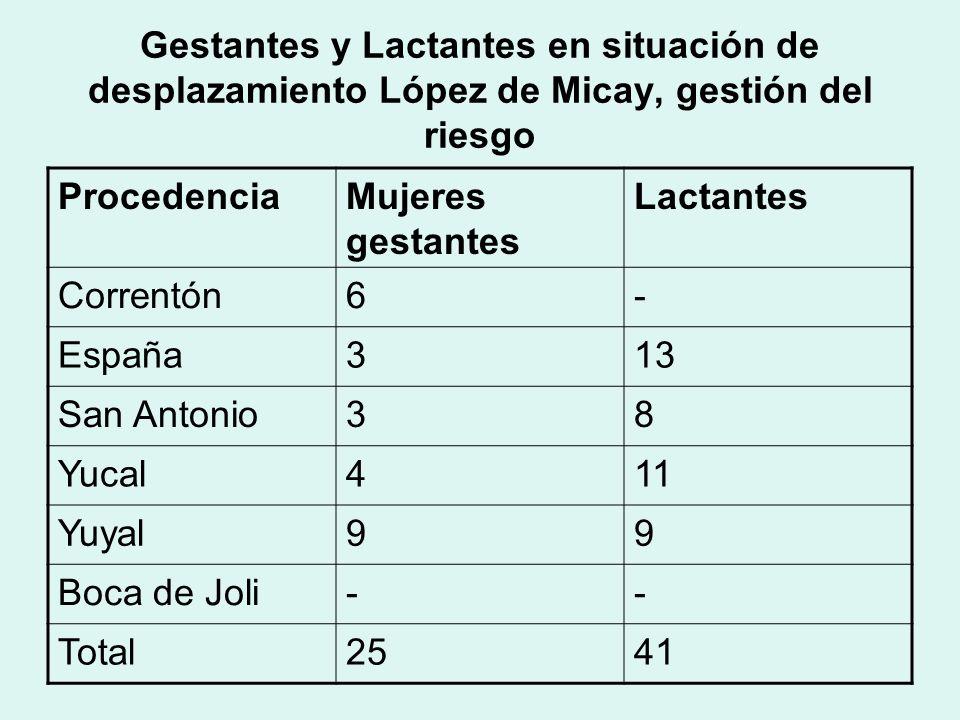Gestantes y Lactantes en situación de desplazamiento López de Micay, gestión del riesgo