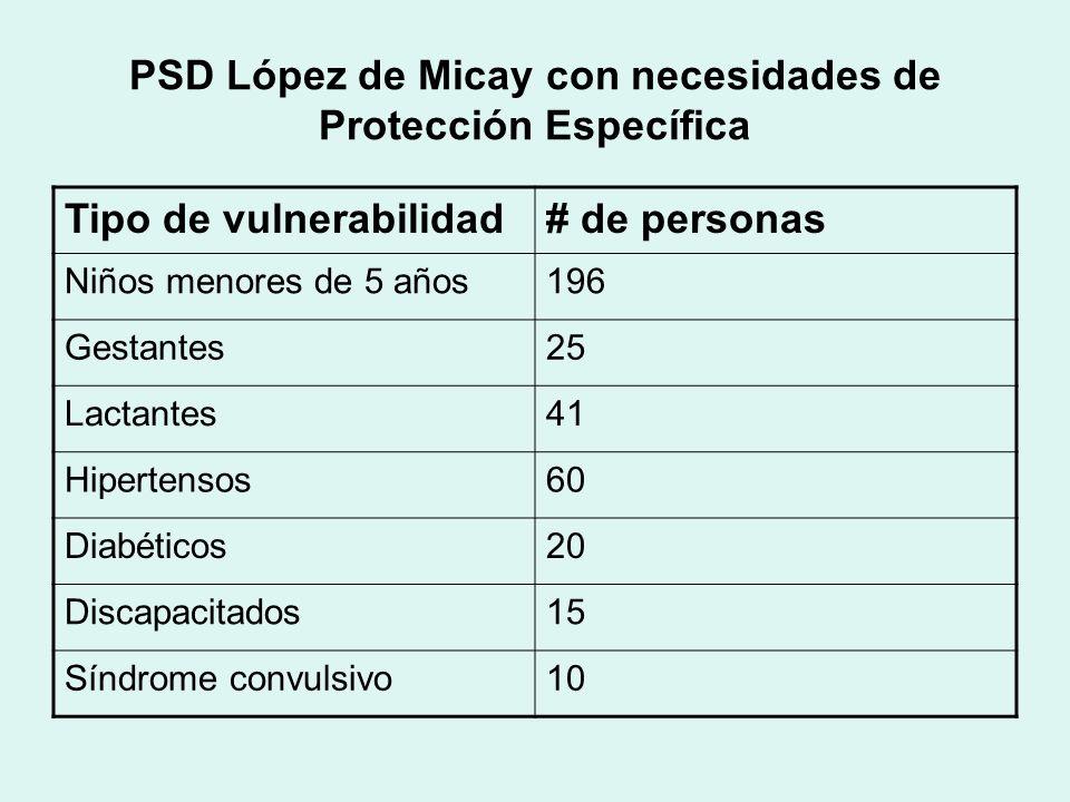 PSD López de Micay con necesidades de Protección Específica