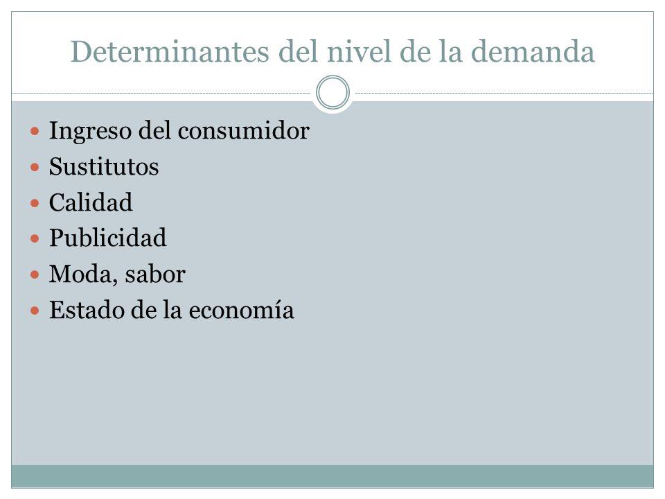 Determinantes del nivel de la demanda