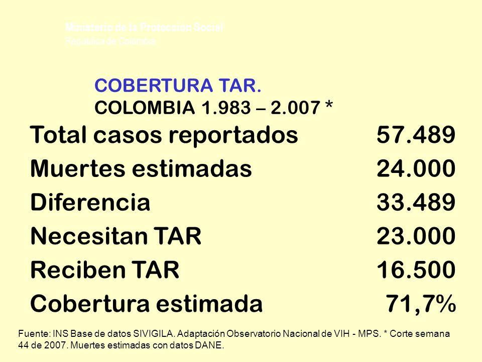 Total casos reportados 57.489 Muertes estimadas 24.000 Diferencia