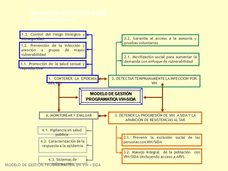 MODELO DE GESTIÓN PROGRAMATICA VIH-SIDA