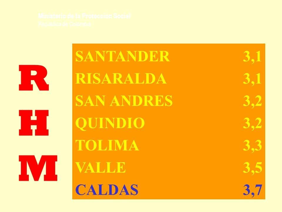 RHM SANTANDER 3,1 RISARALDA SAN ANDRES 3,2 QUINDIO TOLIMA 3,3 VALLE