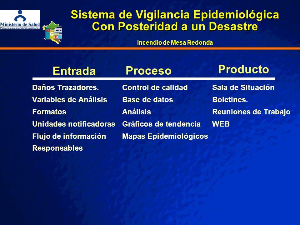 Sistema de Vigilancia Epidemiológica Con Posteridad a un Desastre Incendio de Mesa Redonda