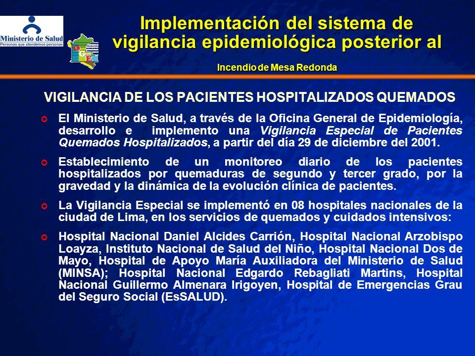 VIGILANCIA DE LOS PACIENTES HOSPITALIZADOS QUEMADOS