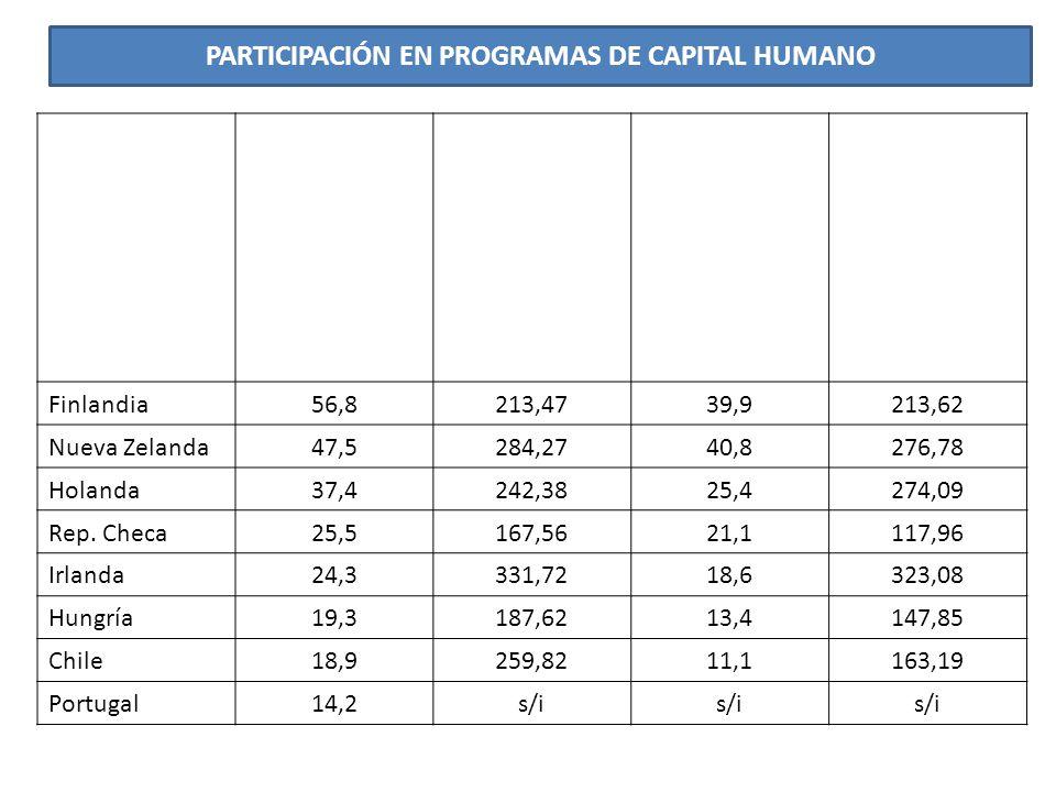 PARTICIPACIÓN EN PROGRAMAS DE CAPITAL HUMANO