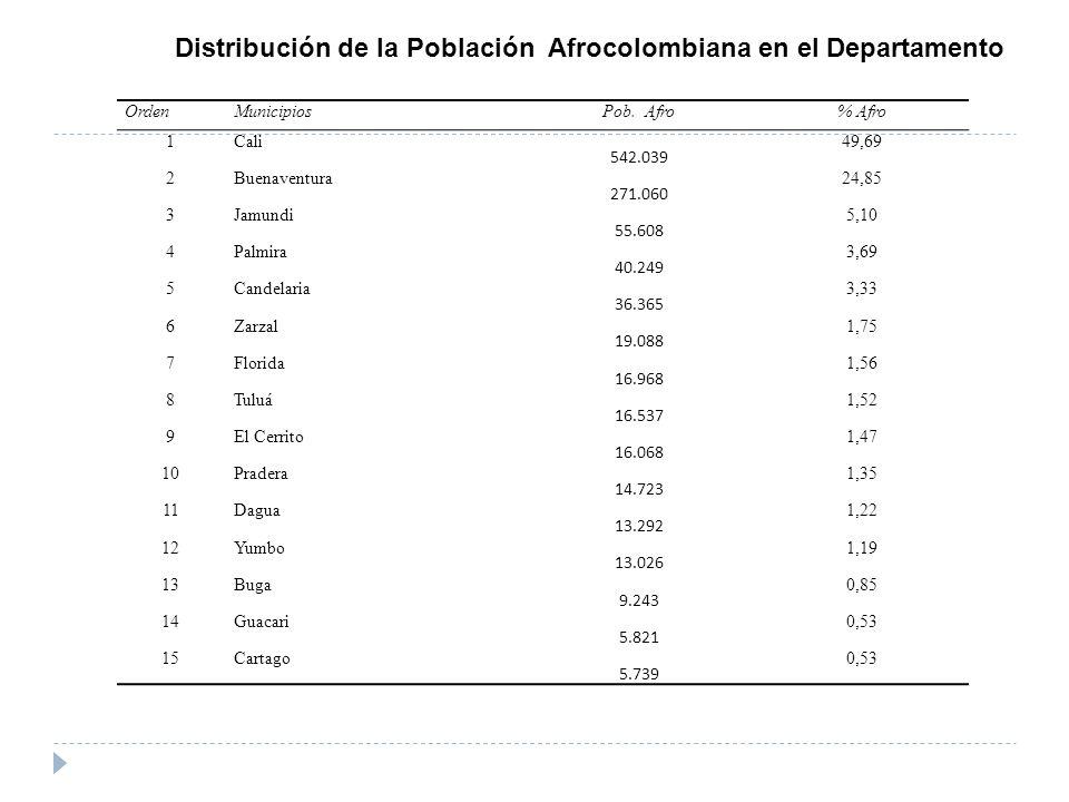 Distribución de la Población Afrocolombiana en el Departamento