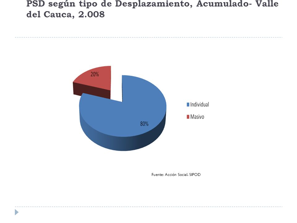 PSD según tipo de Desplazamiento, Acumulado- Valle del Cauca, 2.008