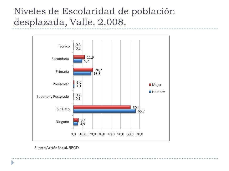 Niveles de Escolaridad de población desplazada, Valle. 2.008.