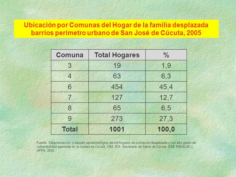 Comuna Total Hogares % Total 1001 100,0