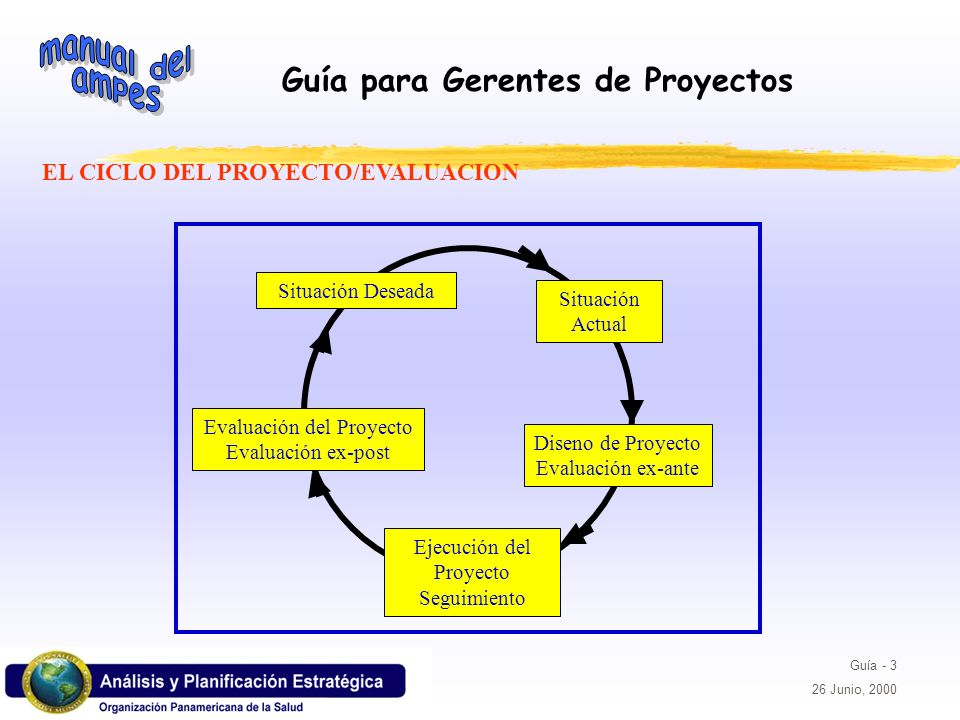 EL CICLO DEL PROYECTO/EVALUACION