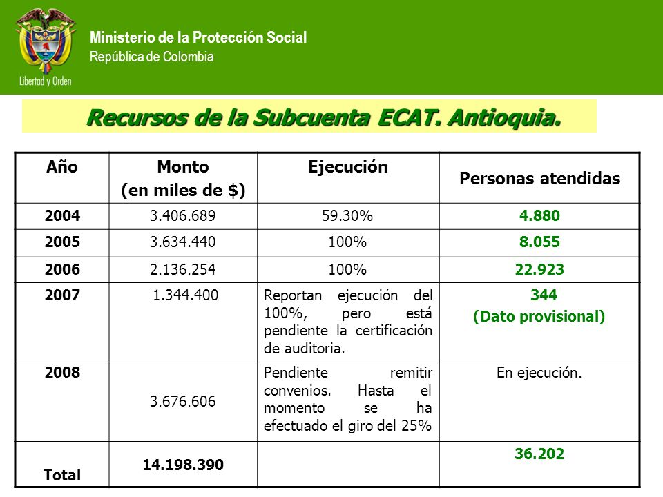 Recursos de la Subcuenta ECAT. Antioquia.