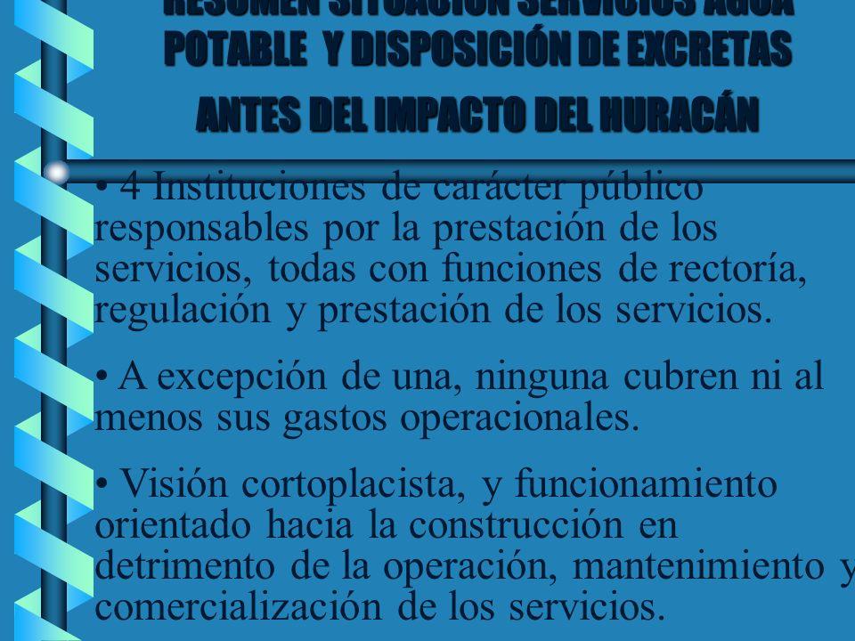 RESUMEN SITUACION SERVICIOS AGUA POTABLE Y DISPOSICIÓN DE EXCRETAS ANTES DEL IMPACTO DEL HURACÁN