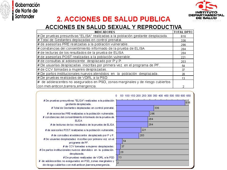 2. ACCIONES DE SALUD PUBLICA ACCIONES EN SALUD SEXUAL Y REPRODUCTIVA