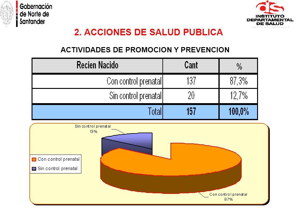 2. ACCIONES DE SALUD PUBLICA ACTIVIDADES DE PROMOCION Y PREVENCION