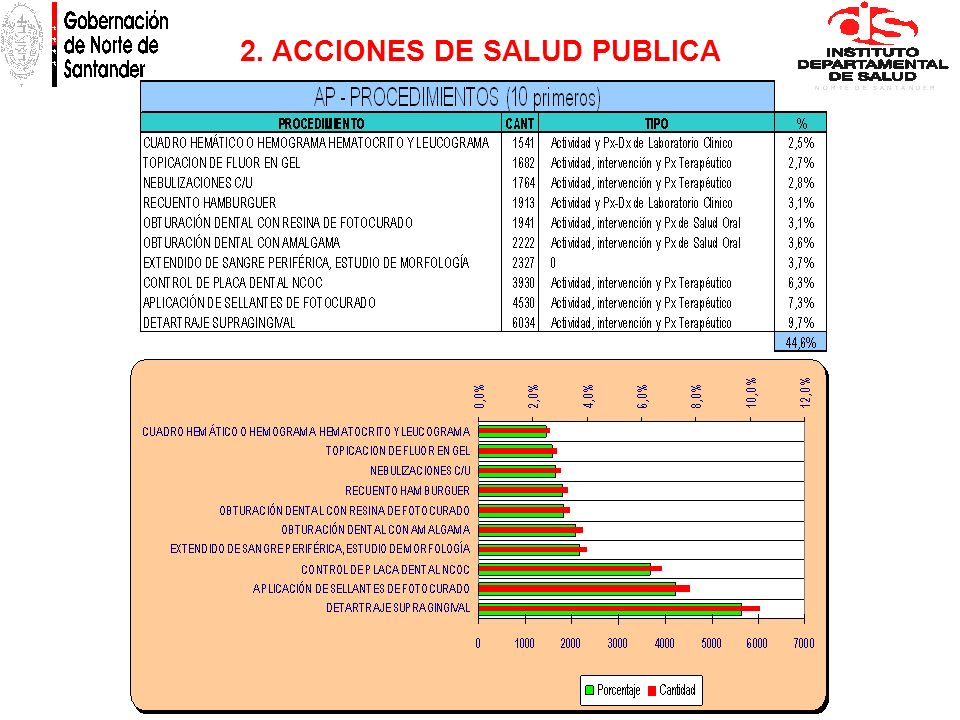 2. ACCIONES DE SALUD PUBLICA