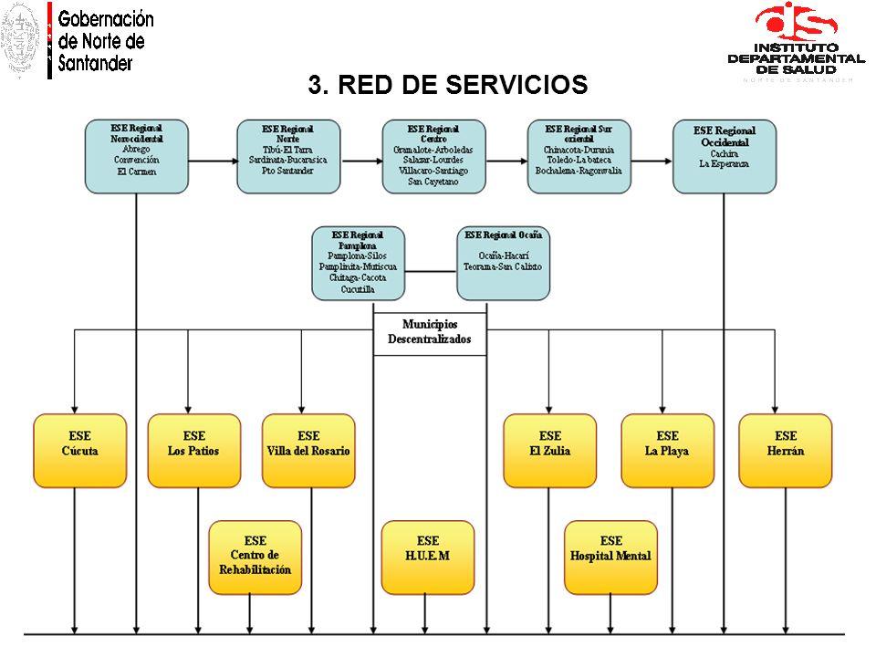 3. RED DE SERVICIOS
