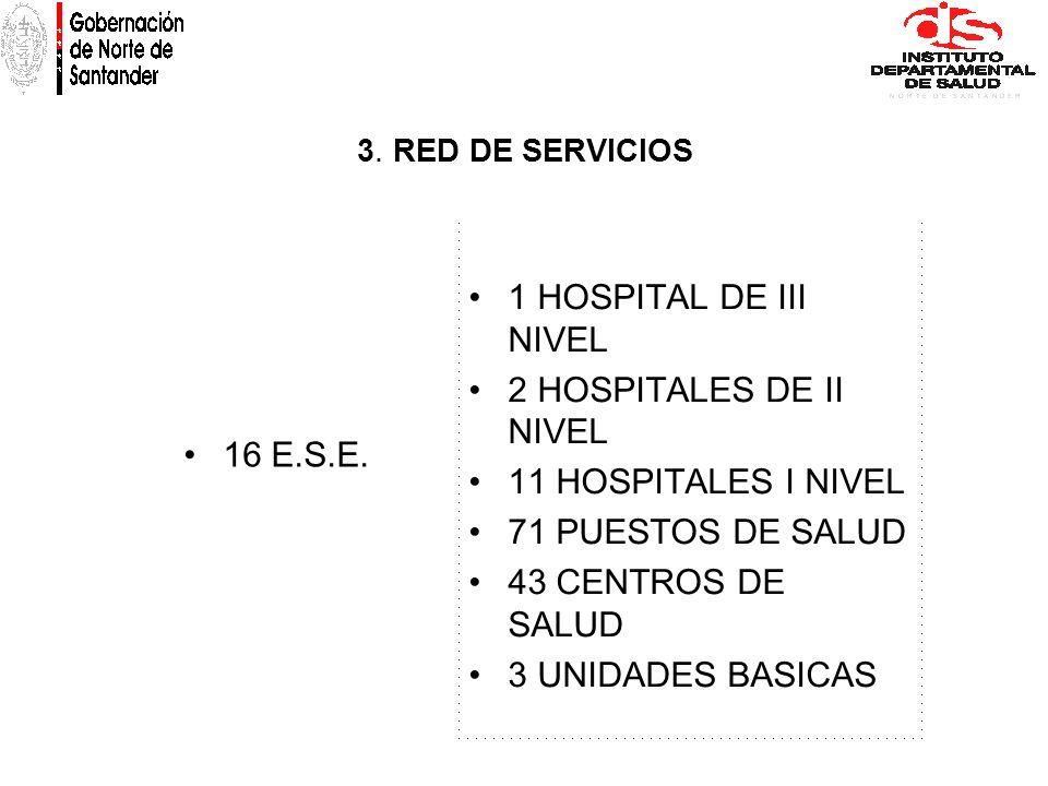 1 HOSPITAL DE III NIVEL 2 HOSPITALES DE II NIVEL 11 HOSPITALES I NIVEL