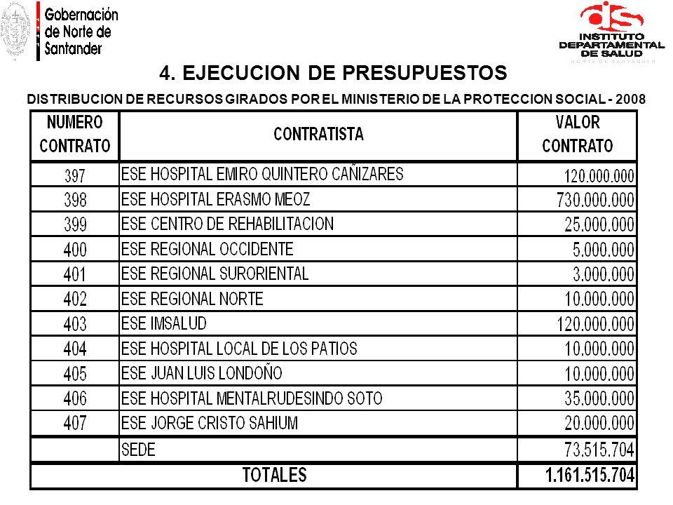 4. EJECUCION DE PRESUPUESTOS