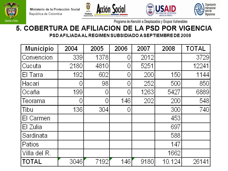 5. COBERTURA DE AFILIACION DE LA PSD POR VIGENCIA