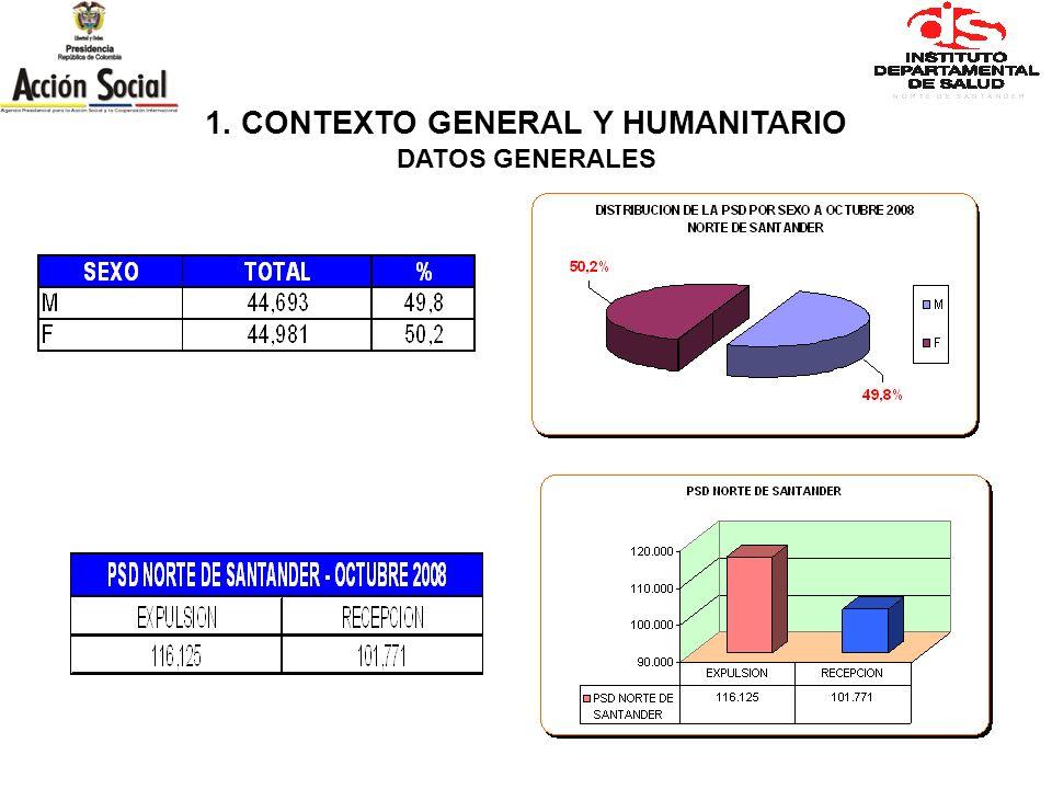 1. CONTEXTO GENERAL Y HUMANITARIO