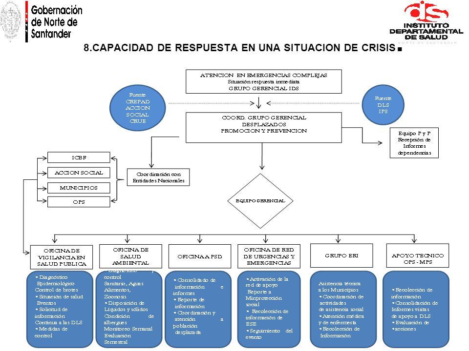 8.CAPACIDAD DE RESPUESTA EN UNA SITUACION DE CRISIS.