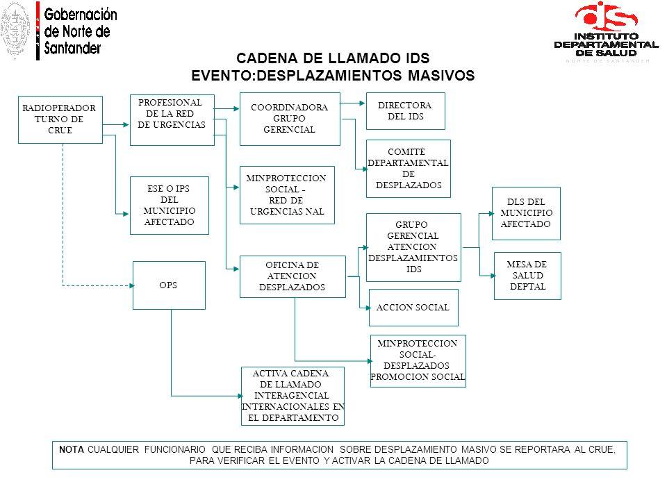 CADENA DE LLAMADO IDS EVENTO:DESPLAZAMIENTOS MASIVOS