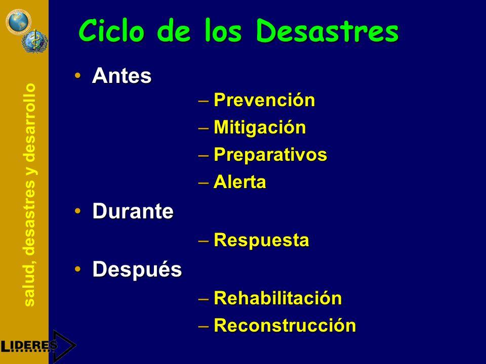Ciclo de los Desastres Antes Durante Después Prevención Mitigación
