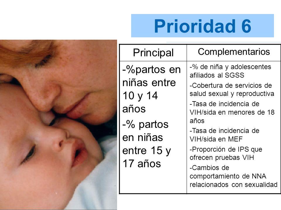 Prioridad 6 Principal -%partos en niñas entre 10 y 14 años