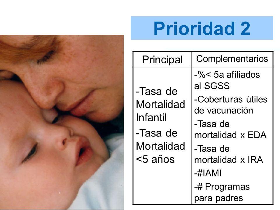 Prioridad 2 Principal -Tasa de Mortalidad Infantil