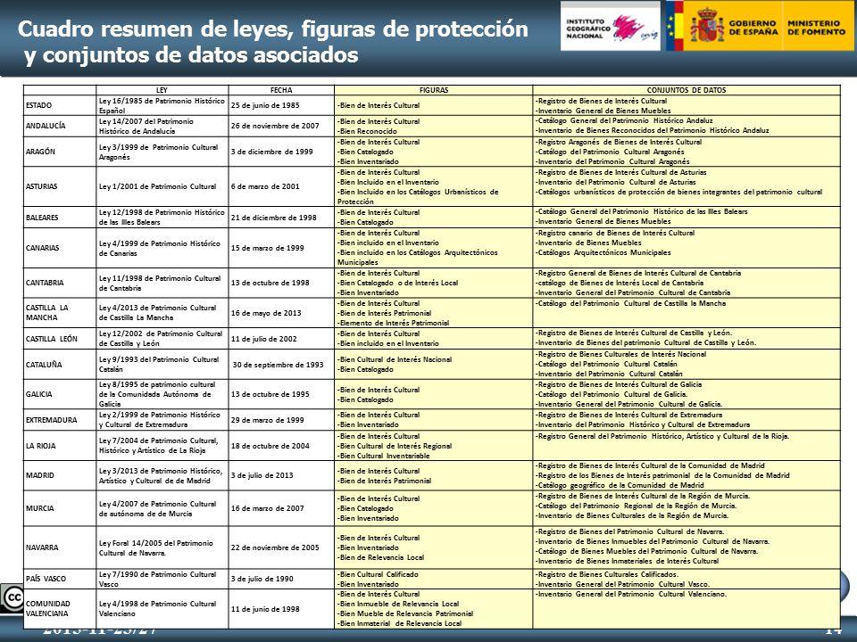 Lugares protegidos patrimonio hist rico ppt descargar for Telefono registro bienes muebles madrid